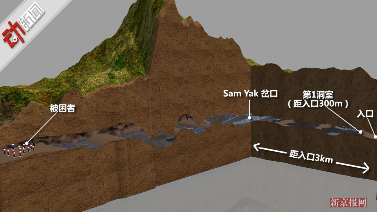 泰少年足球队被困已12天!3D全景演网上代理销售示洞穴救援有多难?