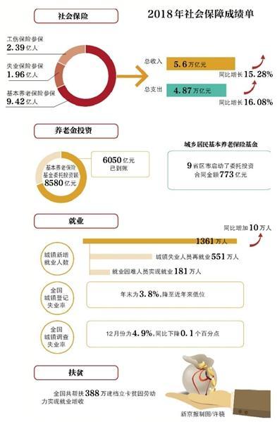 17省区市8580亿养老金已委托投资
