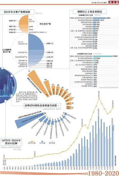 2020的深圳经济总量_深圳地铁线路图2020